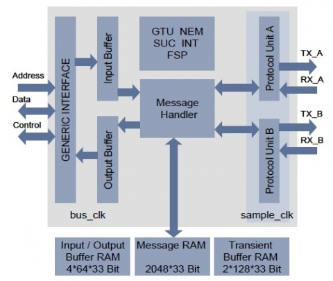 Flexray communication controller ip module ip core block diagram of the flexray communication controller ip module ip core ccuart Choice Image