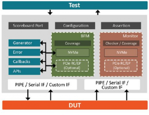 NVMe Verification IP Block Diagam