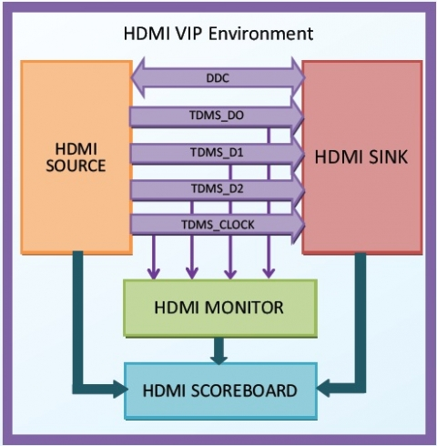 HDMI 2.0 Verification IP Block Diagam