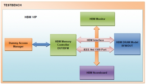 HBM Verification IP Block Diagam