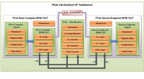 PCIe Gen 2 Verification IP Block Diagam
