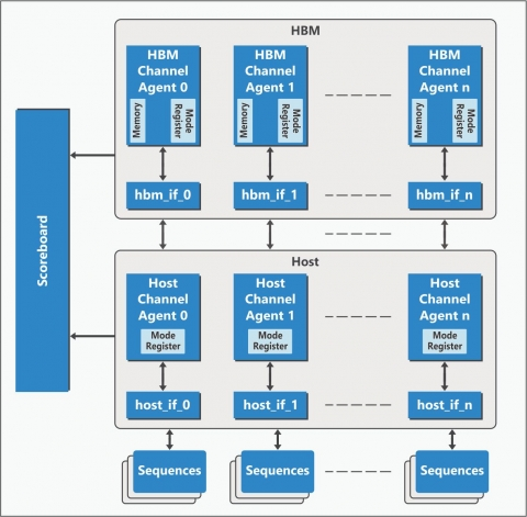 High Bandwidth Memory (HBM) Verification IP Block Diagam