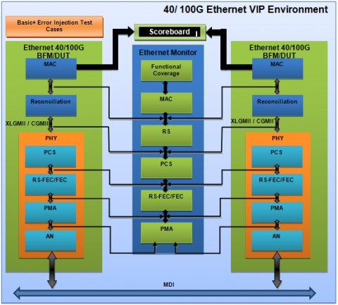 40G/100G Ethernet Verification IP Block Diagam