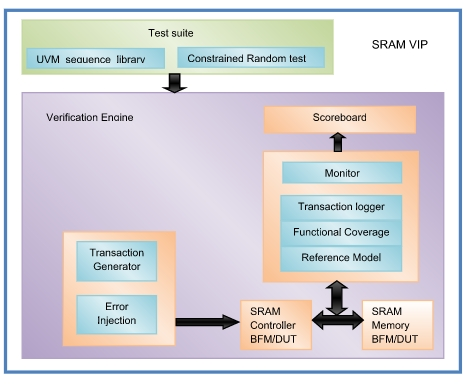 SRAM Verification IP Block Diagam