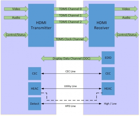 HDMI 2.0b DSC 1.2 Verification IP Block Diagam