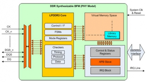 Synthesizable LPDDR3 Bus Functional Model Block Diagam