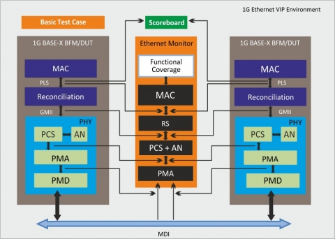 1G Ethernet VerificationIP Block Diagam