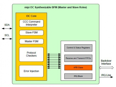 Synthesizable MIPI I3C Bus Functional Model Block Diagam