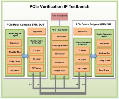 PCIe Gen 5 Verification IP Block Diagam
