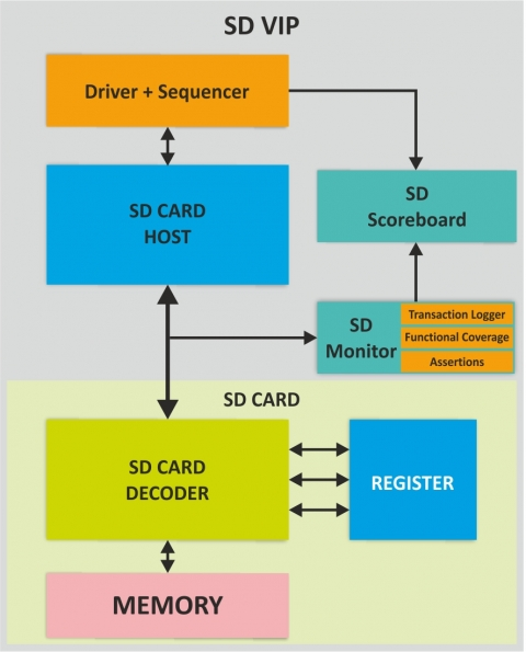 SD Card Verification IP Block Diagam