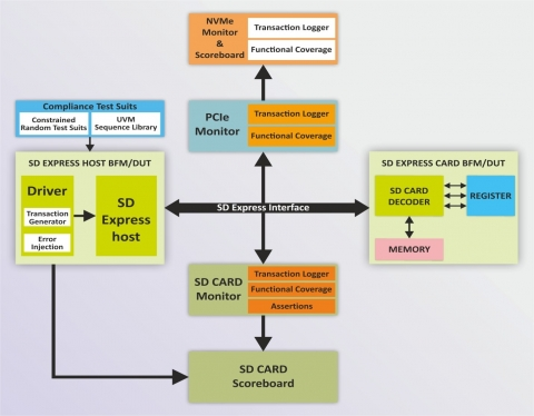 SD Express Card Verification IP Block Diagam