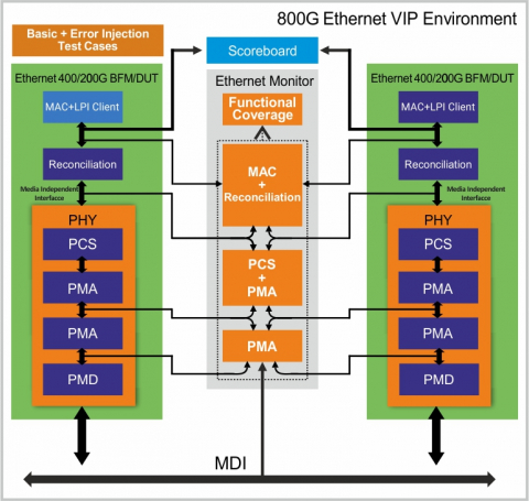 800G Ethernet Verification IP Block Diagam