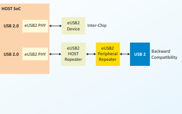 eUSB2 Verification IP Block Diagam