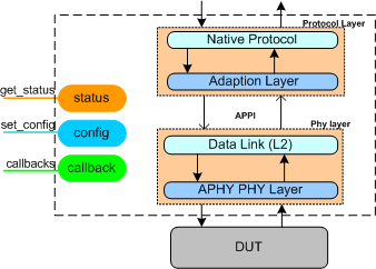 MIPI APHY Verification IP Block Diagam