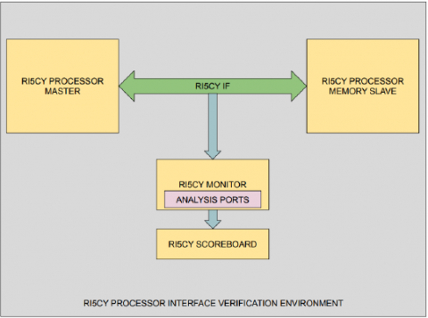 RI5CY Verification IP Block Diagam