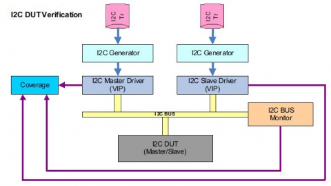 I2C VMM Enabled Verification IP Block Diagam