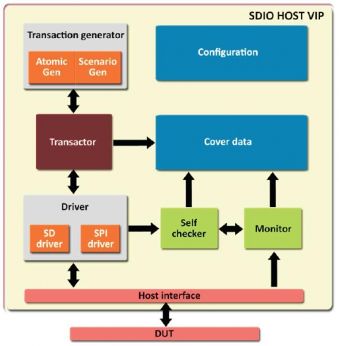SDIO HOST VMM based Verification IP