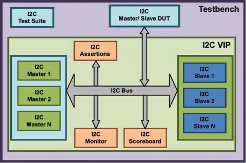 I2C Verification IP Verification IP