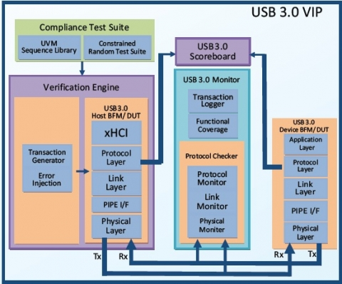 USB 3.0 with xHCI Verification IP Block Diagam