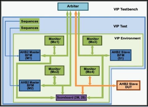 AMBA 2 0 AHB Verification IP Verification IP