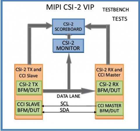 MIPI CSI-2 with C phy Verification IP Block Diagam