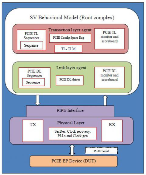 PCIe Root Complex Verification IP Block Diagam