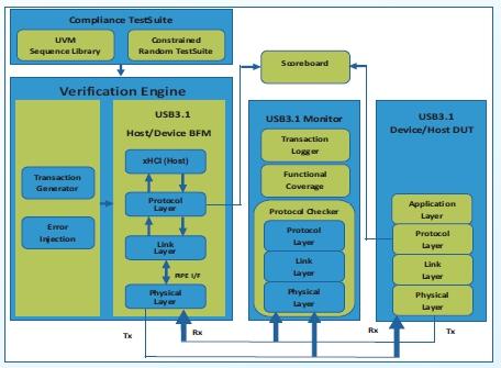 USB 3.1 Verification IP Block Diagam