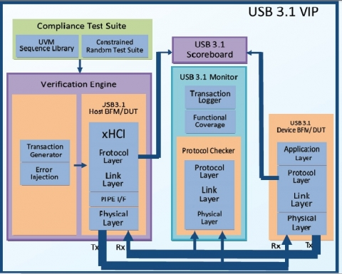 USB 3.1 with xHCI and Retimer  Verification IP Block Diagam
