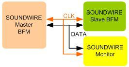 MIPI SoundWire Verification IP Block Diagam