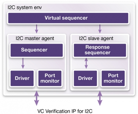 VC Verification IP for I2C Block Diagam