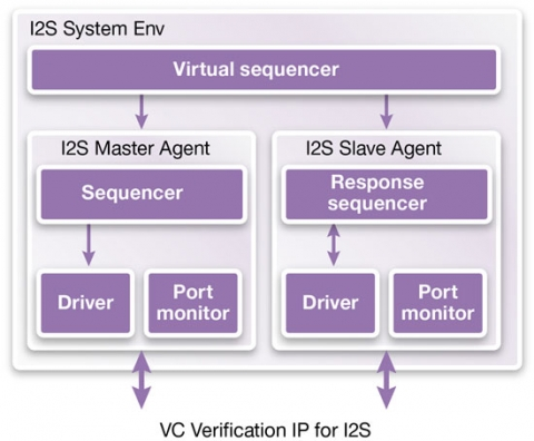 VC Verification IP for I2S