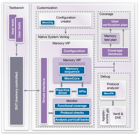 Synopsys Verification IP for LPDDR4 Block Diagam