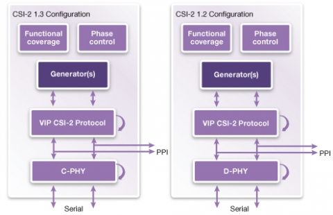 VC Verification IP for MIPI CSI-2 (C-PHY / D-PHY) Block Diagam