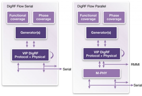 VC Verification IP for MIPI DigRFv4 Block Diagam