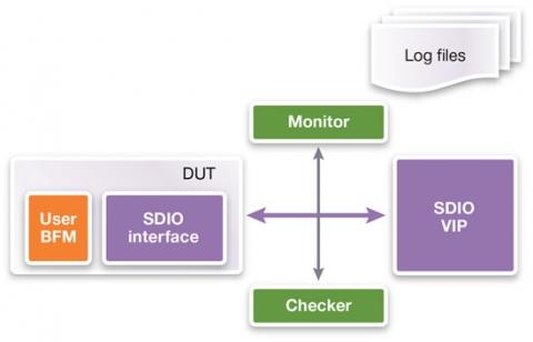 VC Verification IP for SDIO Verification IP