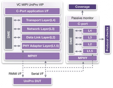 Synopsys Verification IP for UniPro Block Diagam