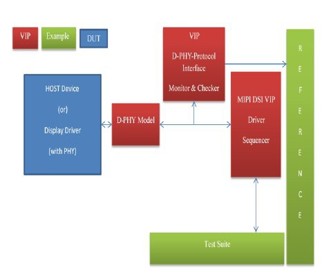 MIPI D-PHY UVM Verification IP Block Diagam